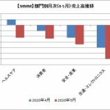 『【MMM】3Mの5月売上高は前年比20%減だったよ』の画像