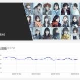 『速報!!!2020年2月『最新アイドル格付けランキング』発表キタ━━━━(゚∀゚)━━━━!!!』の画像