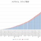 『2020年2月24日週(101週目)でのFXプライム累計スワップは62,256円になりました。』の画像