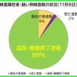 『【新型コロナ】11月9日(月)、埼玉県の現在の陽性者数は、昨日より「16人増」の計554人に。34人の方が退院・療養終了されました(新たな陽性者は50人)。』の画像
