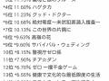 【悲報】日テレさん、うっかり全ドラマで視聴率一桁を記録してしまう痛恨のミス