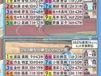 【日向坂46】長距離走、実はめいめいよりも速いお寿司wwwwwwwwww