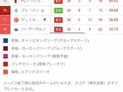 【動画】ブレーメン大迫勇也、本日2点目!今季8点目!キタ----!!