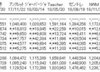 AKB48「サステナブル」2日目売上7,057枚