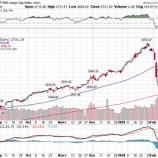 『米株、調整局面から脱するか。ドル円は106円台前半』の画像