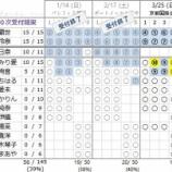 『 【乃木坂46】完売率39パーセント!アンダーアルバム『僕だけの君』個別握手会 第10次完売状況』の画像