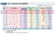 【軍事】米国防総省顧問「日本のODAが中国を強化したことを反省せよ」