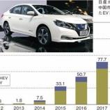 『中国の電気自動車の免税に』の画像