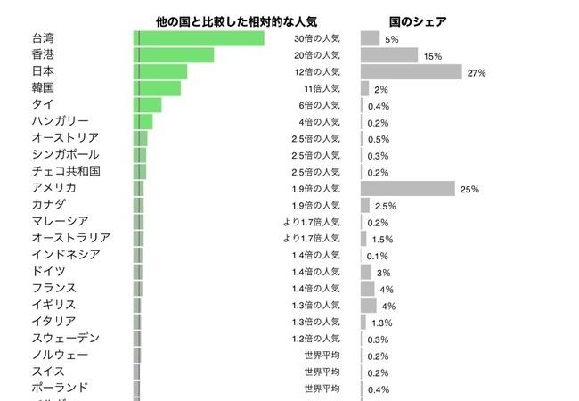 仁王2、国別プレイヤー数が判明。日本が一番多かった