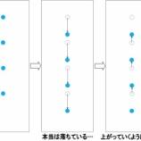 『「水滴が重力に逆らう?」渋谷教育学園幕張中 理科 平成25年度 大問2「アニメの原理!」』の画像