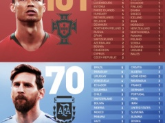 サッカー界2大スター! メッシ&クリロナの国際大会でのゴールを比べた結果www