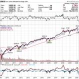 『【史上最悪の大暴落】ダウ2013ドル安 底打ちはいつか そして個人投資家はどのような投資戦略で挑むべきかについて』の画像