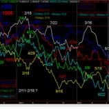『日経平均推移予測の検証』の画像
