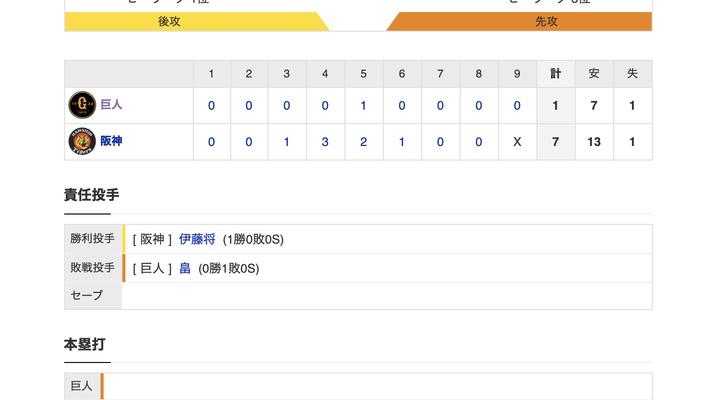 【巨人試合結果…】<巨人 1-7 阪神> 巨人連敗…今季初先発の畠4回途中4失点