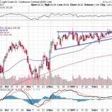 『原油は暴落、ドル円は上昇トレンドへ』の画像