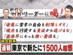 【新型コロナ】東京、+1500人超え確定…