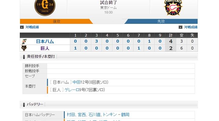 【 巨人試合結果・・・】<巨 2-4 日>巨人、連勝ならず・・・初先発の鍬原制球に苦しみ5回3失点