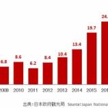 『訪日外国人が増えた理由。』の画像