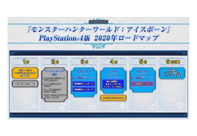 『MHW:アイスボーン』今後のスケジュール発表!! 3月に追加モンスターが登場