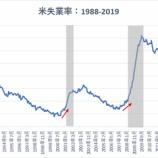 『【6月雇用統計】予想上回る22万4000人増で利下げ観測が大きく後退』の画像