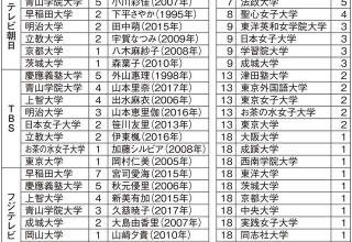 【調査】女子アナ出身大学ランキング トップは慶應か青学か?日テレは所属する女子アナの3人に1人が慶應
