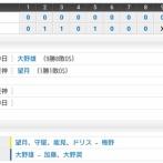 【試合結果】 9/14 中日 3 -0 阪神  大野雄大ノーヒットノーラン!!!!!