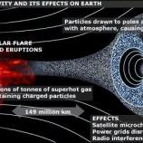 『太陽活動と寿命の関係』の画像