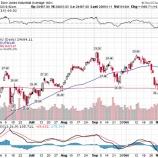 『米国株のバブル相場が始まった!』の画像