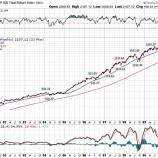『米国株の強気相場が過去最長記録を更新する中で、投資家は株を買い控えた方が良いか』の画像