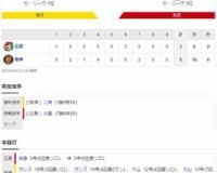 セ・リーグ T 9-3 C[8/14] 阪神首位死守 サンズ&大山2発 梅野3安打 二保移籍後初勝利!!