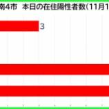 『【新型コロナ】新たな陽性数 11月15日(日)、戸田市3人・蕨市0人・川口市9人・さいたま市9人。埼玉県は72例発表。』の画像