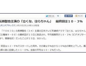 長瀬智也主演の「泣くな、はらちゃん」 最終回視聴率は10・3%
