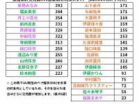 【乃木坂46】和田まあやのレジェンド具合が凄すぎるwwwwwww(画像あり)