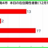 『【新型コロナ】新たな陽性数 12月15日(火)、戸田市13人・蕨市2人・川口市17人・さいたま市25人。埼玉県は125例発表。』の画像