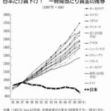 『【年収】世界と日本の賃金上昇格差広がる。原因と対策教えます!』の画像