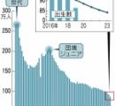 【絶望】政府「助けて、子供が増えないの!」 日本の少子化、そろそろガチでやばい