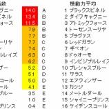 『第42回(2020)新潟大賞典 予想【ラップ解析】』の画像