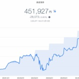 『【資産運用】2020年6月3週目!THEO+docomoの資産運用状況は-28,073円 (-5.85%)でした』の画像