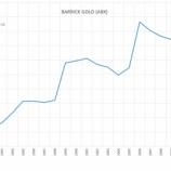 『米国金鉱株のバリックゴールド(ABX)に改善の兆し』の画像