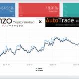 『Anzo Capital(アンゾーキャピタル)では、Myfxbook AutoTradeを使ってコピートレードができる!その方法を詳しく解説!(その1)』の画像