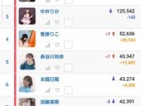 【悲報】NGT48騒動の黒メンバーが数字に出てる件...