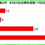 『【新型コロナ】新たな陽性数 1月8日(金)、戸田市16人・蕨市8人・川口市68人・さいたま市104人。埼玉県は275例発表。』の画像