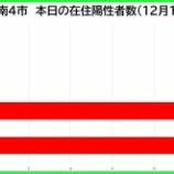 『【新型コロナ】新たな陽性数 12月14日(月)、戸田市0人・蕨市0人・川口市11人・さいたま市10人。埼玉県は71例発表。』の画像