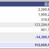 『週末(4月8日)の保有資産。1億1120万。』の画像