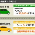 日本の自動車税制 イギリスの2.4倍 ドイツの3倍 フランスの16倍 アメリカの49倍の税
