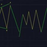 『エリオット波動の説明 第5回目 トライアングル』の画像
