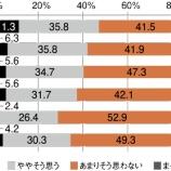 『6人に1人が貧困に喘ぐ!平均年収186万円のアンダークラスが増え続ける日本で、お金持ちになるための唯一の方法とは。』の画像