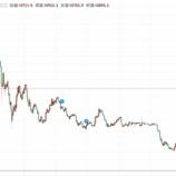 『【仮想通貨】1万ドル突破も、仮想通貨に積立投資するな』の画像