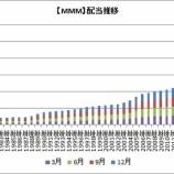 『【MMM】業績悪化も3Mは62年連続増配へ!!』の画像