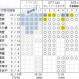 『【乃木坂46】アンダーアルバム『僕だけの君』個別握手会 第5次完売状況』の画像